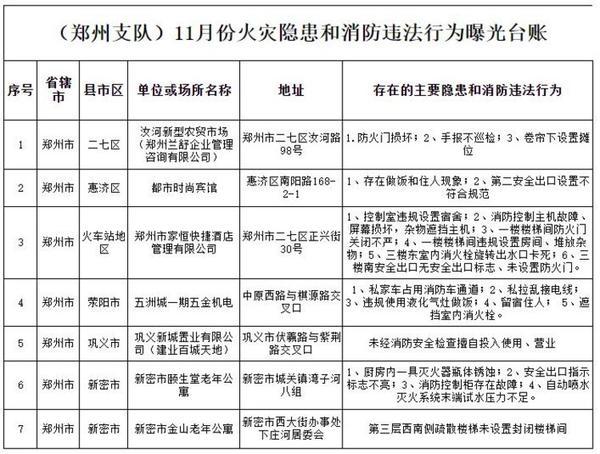 郑州7家火灾隐患单位被曝光,都因为啥?