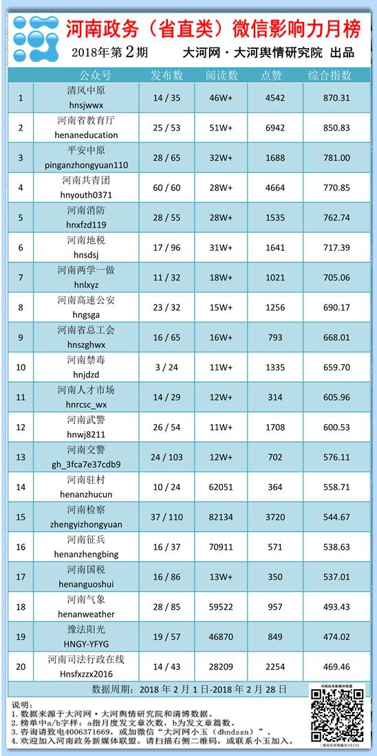 河南政务(省直类)微信影响力月榜第2期