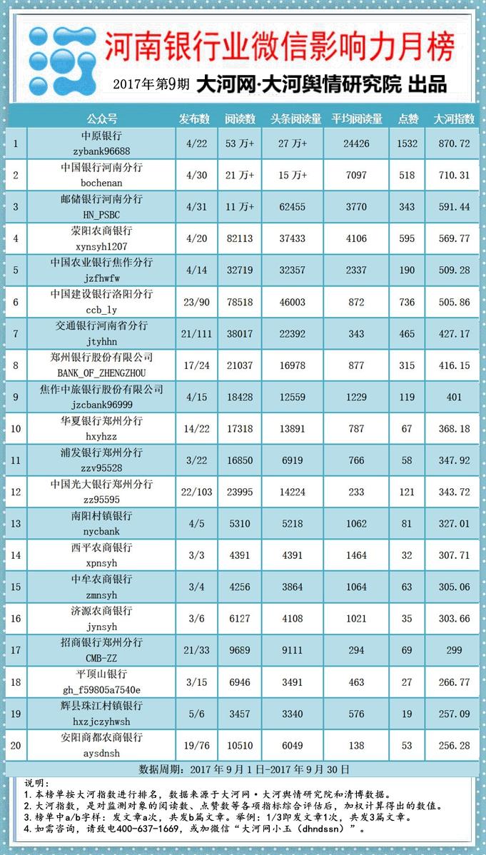 河南银行业微信影响力月榜第9期