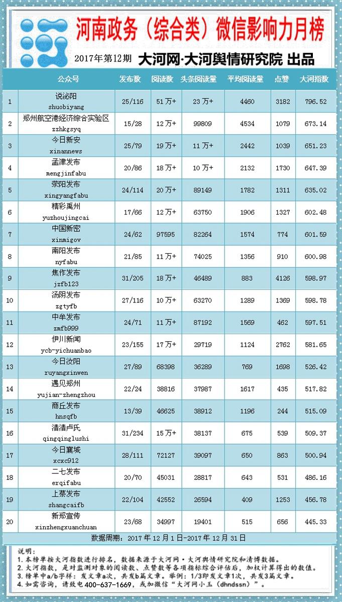 河南政务(综合类)影响力月榜第12期