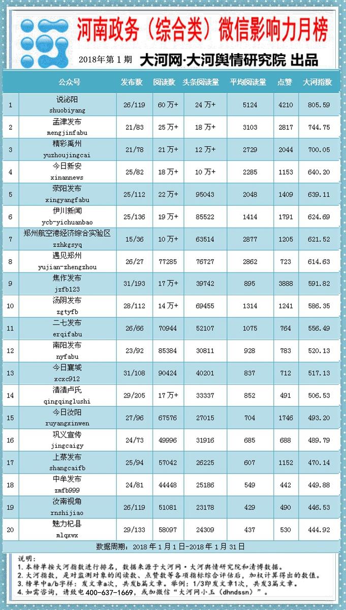 河南政务(综合类)影响力月榜201801