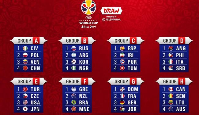 男篮世界杯32强落位!中国