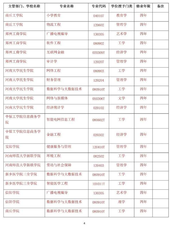 @高考生 河南高校新增140个本科专业 撤销13个本科专业(附名单)