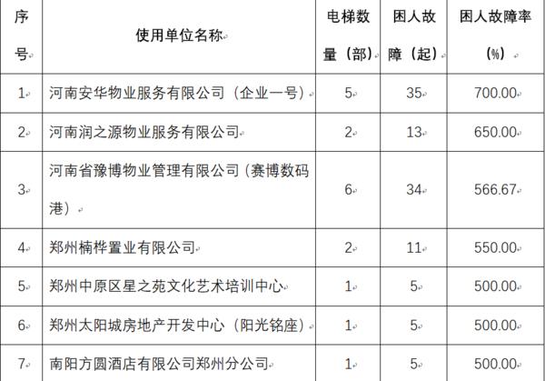 """警惕!官方发布郑州""""最易困人""""电梯前50名名单"""