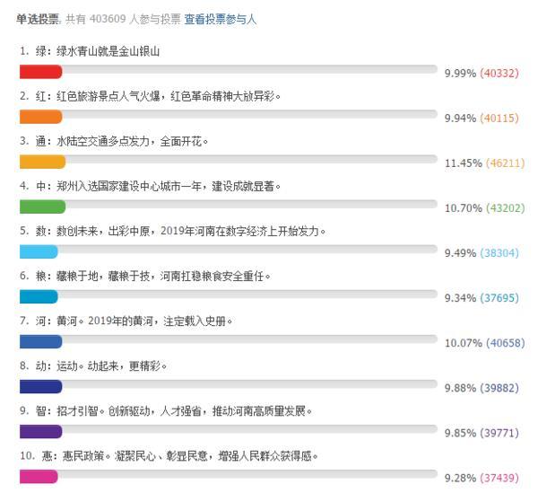 """政通人和 2019河南年度汉字选定""""通"""""""